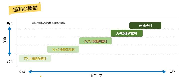 専門店だからこだわる塗料とデザイン               町田市相模原市の大規模修繕専門店のワンリニューアル